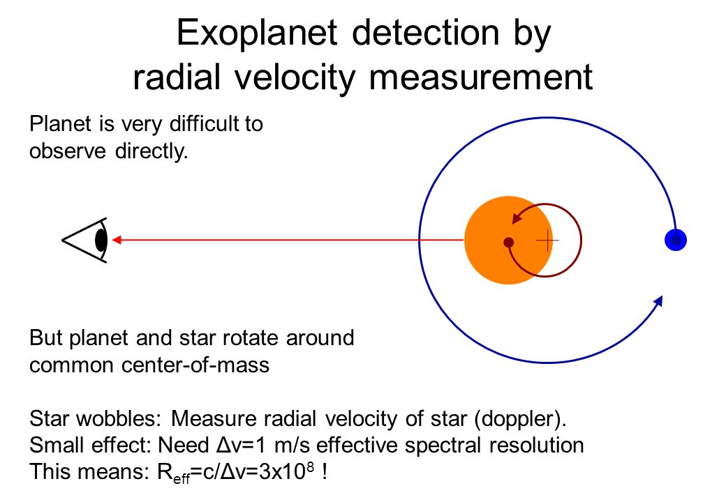 Exoplanet detection by radial velocity measurement