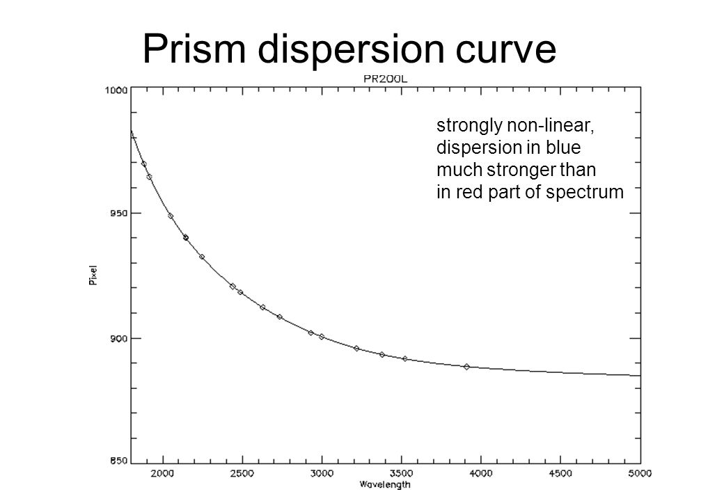 Prism dispersion curve