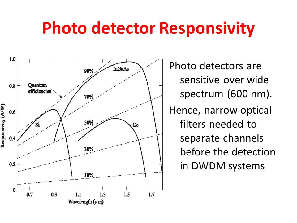Photo detector Responsivity
