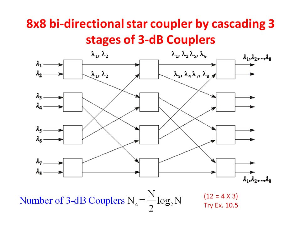 8x8 bi-directional star coupler by cascading 3 stages of 3-dB Couplers