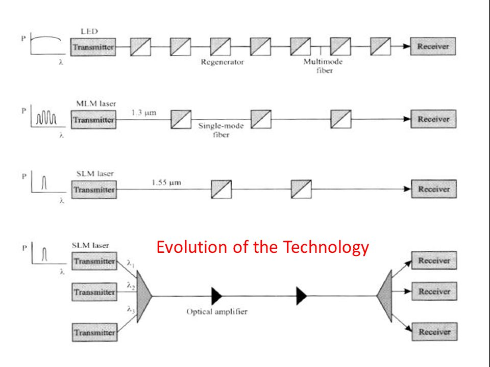 Evolution of the Technology