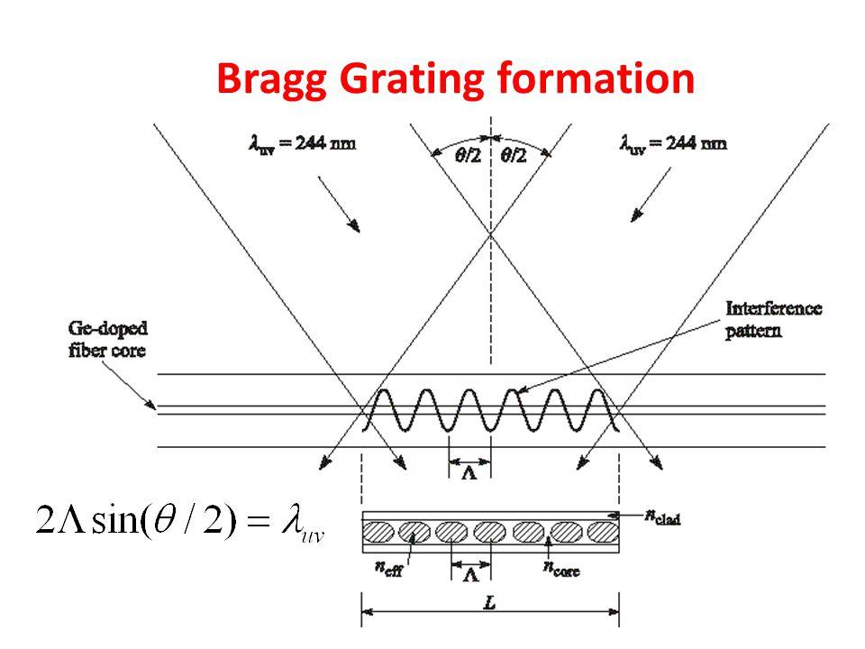 Bragg Grating formation