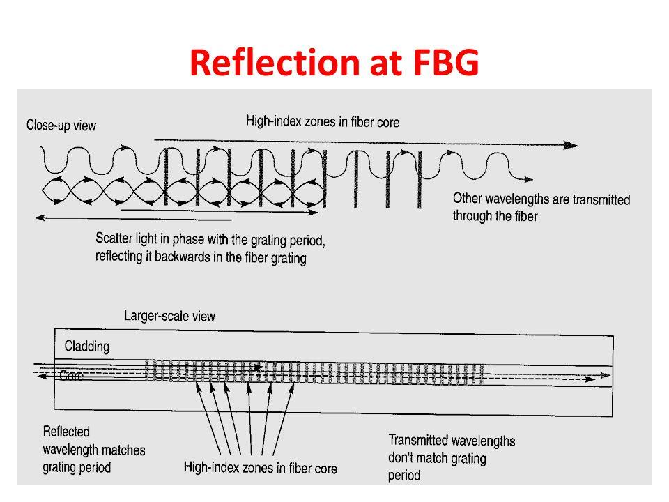 Reflection at FBG