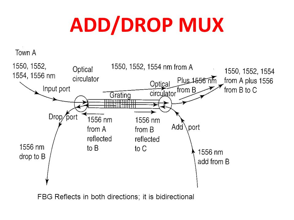 ADD/DROP MUX FBG Reflects in both directions; it is bidirectional
