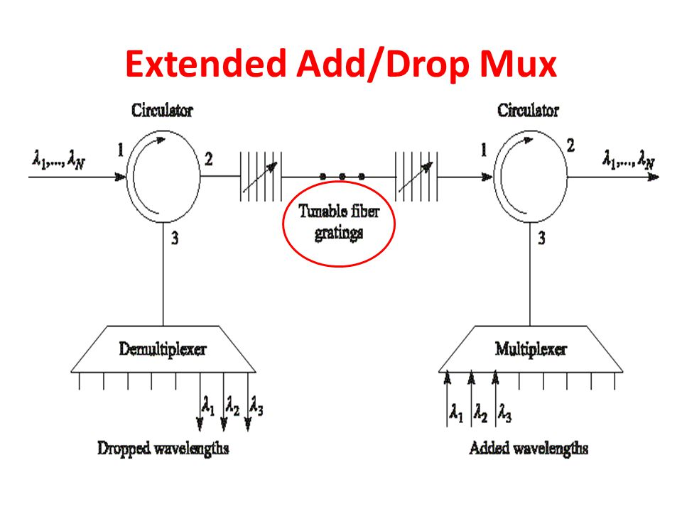 Extended Add/Drop Mux