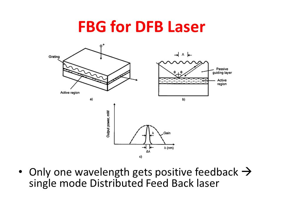 FBG for DFB Laser Only one wavelength gets positive feedback  single mode Distributed Feed Back laser.