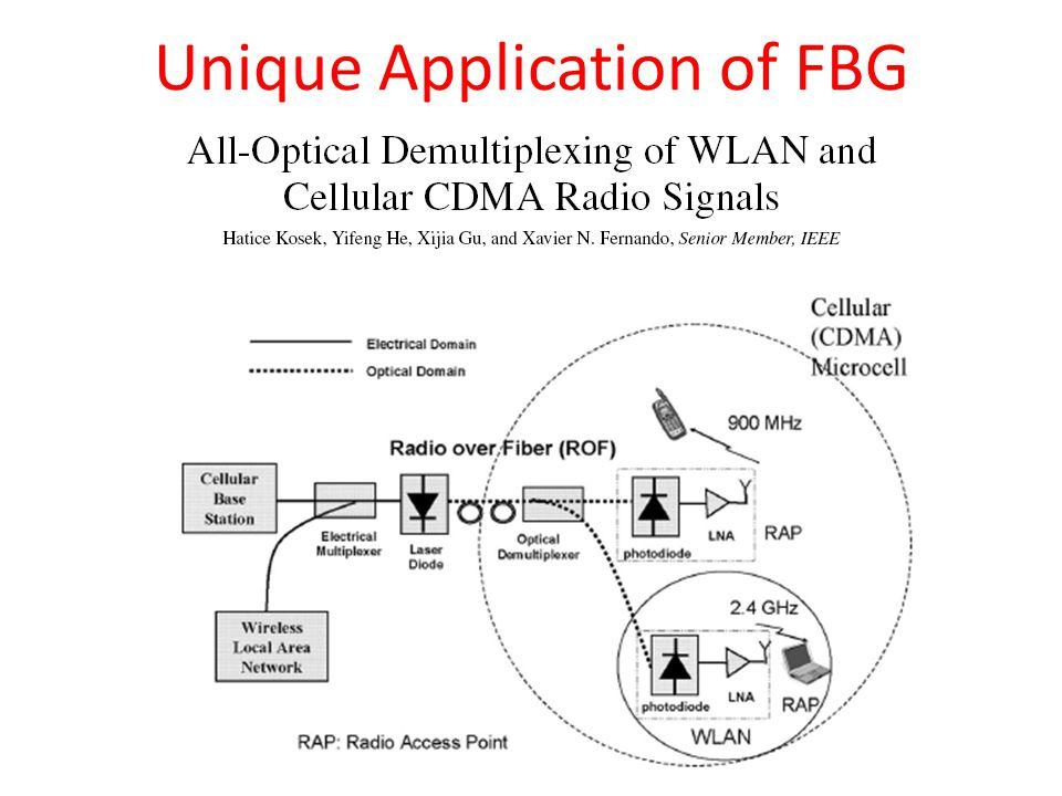 Unique Application of FBG