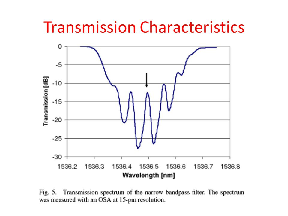 Transmission Characteristics
