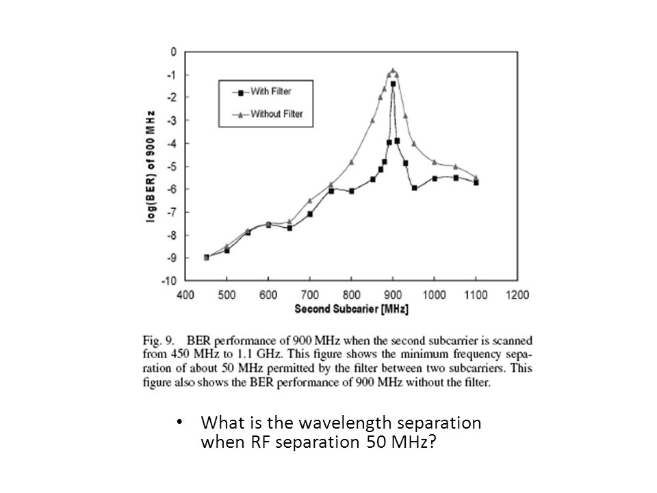 What is the wavelength separation when RF separation 50 MHz