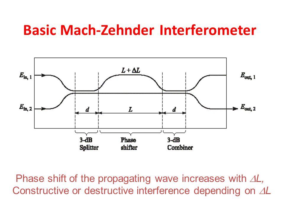 Basic Mach-Zehnder Interferometer