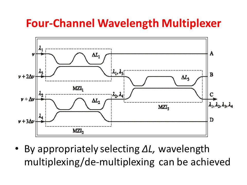 Four-Channel Wavelength Multiplexer