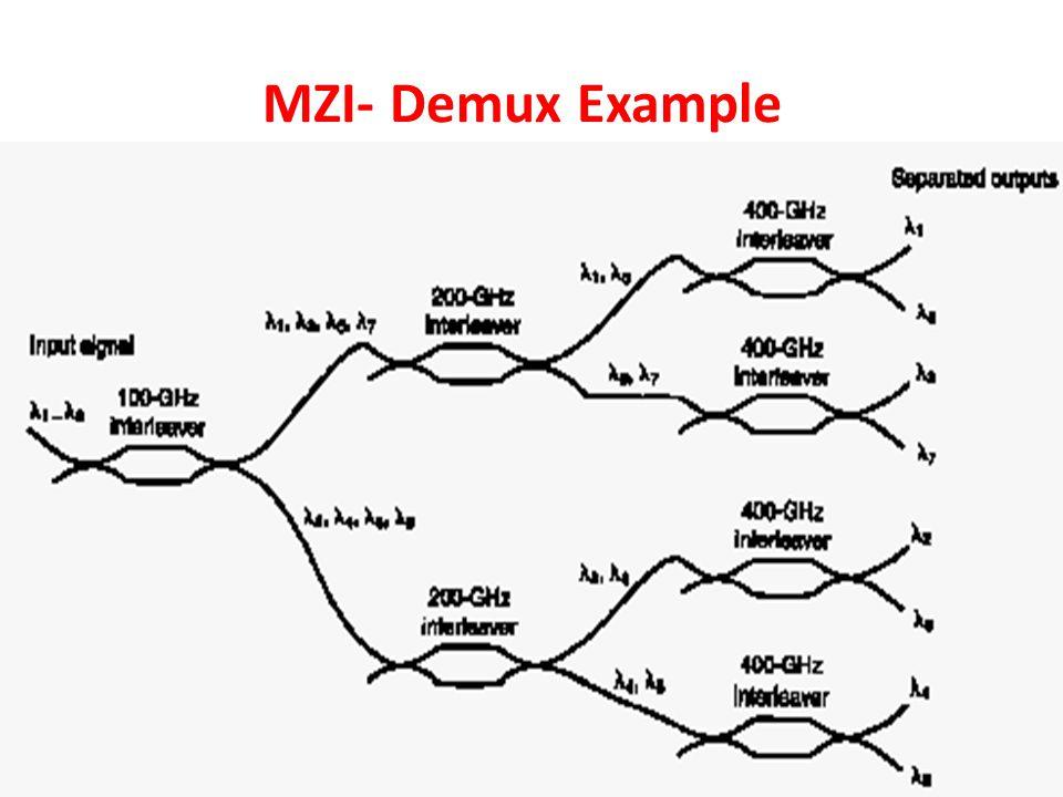 MZI- Demux Example