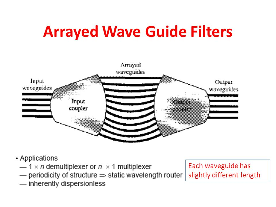 Arrayed Wave Guide Filters