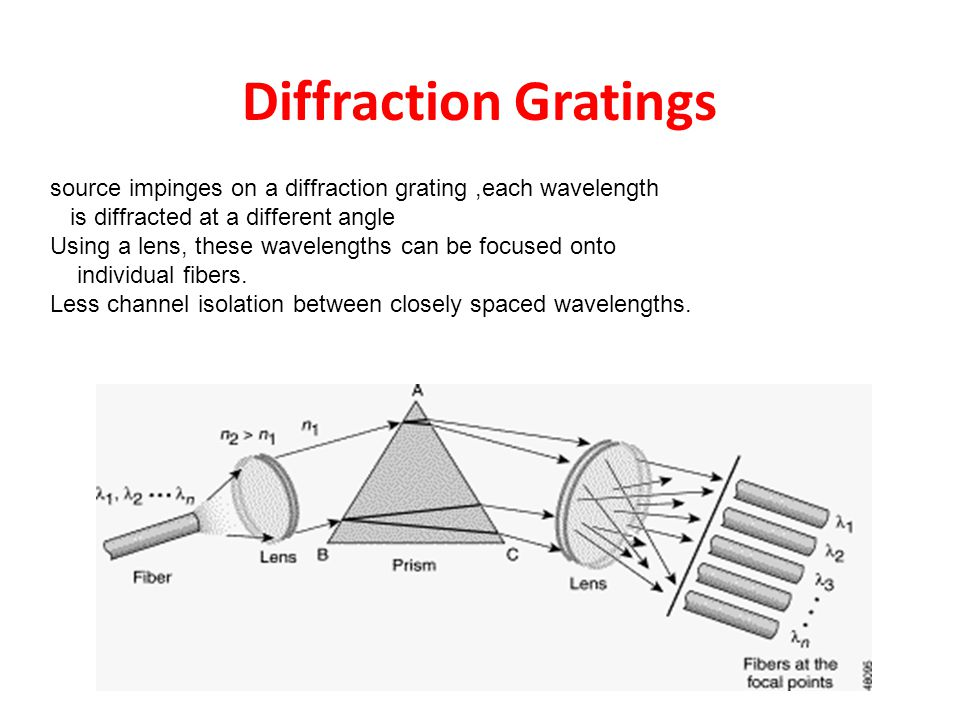 Diffraction Gratings source impinges on a diffraction grating ,each wavelength. is diffracted at a different angle.