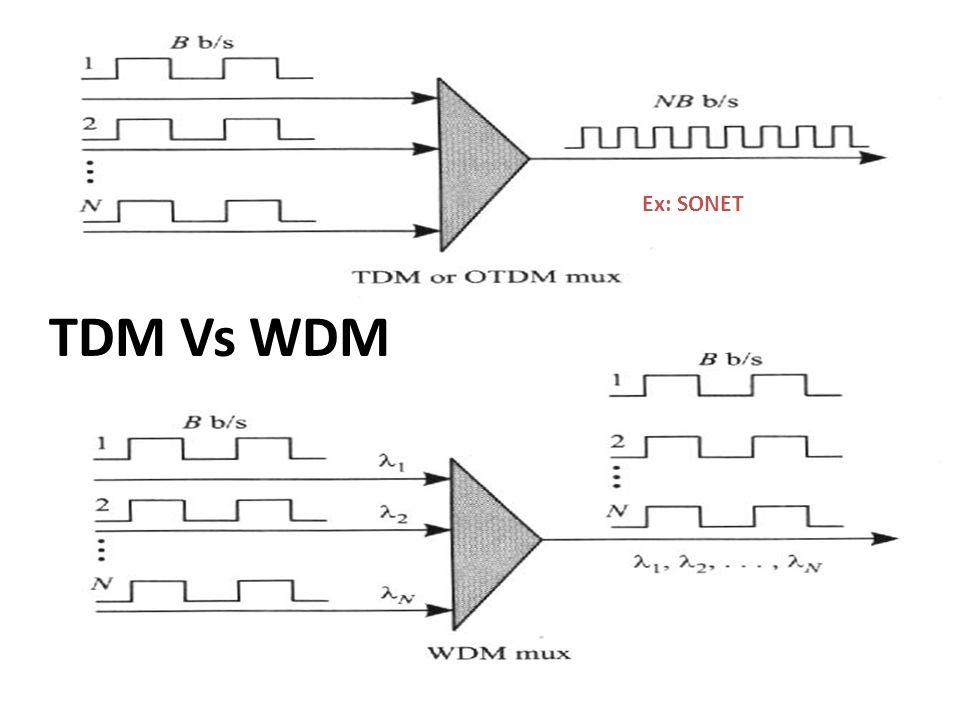 Ex: SONET TDM Vs WDM