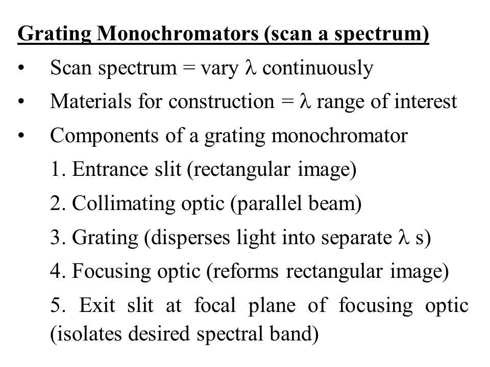 Grating Monochromators (scan a spectrum)