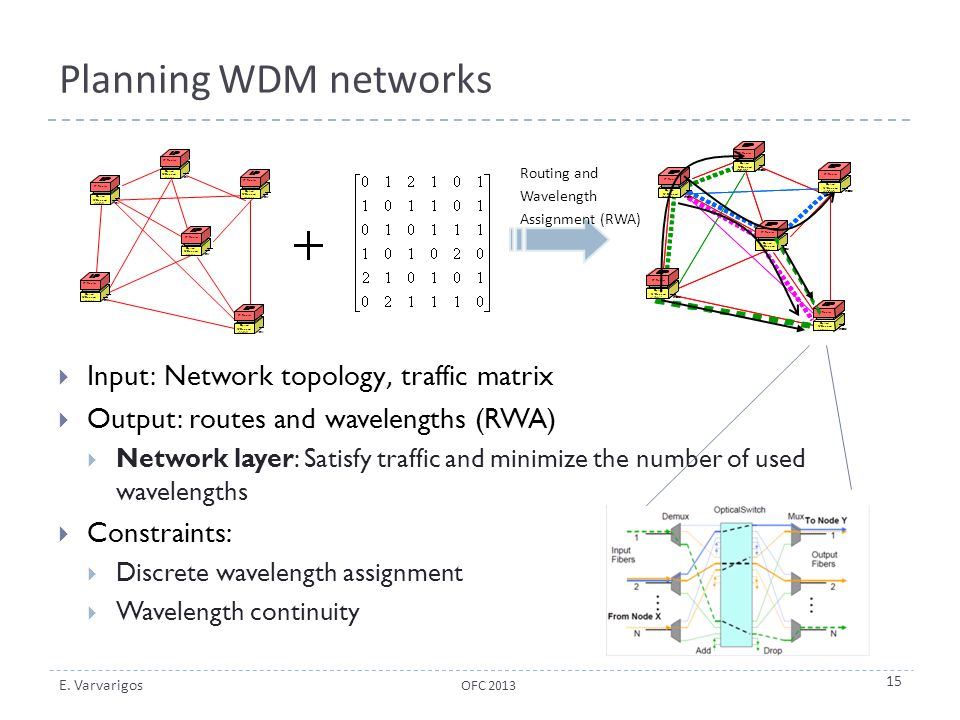 Planning WDM networks Input: Network topology, traffic matrix