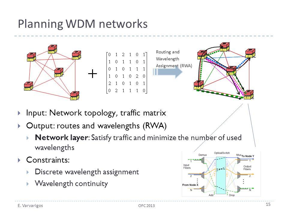 Planning WDM networks Input: Network topology, traffic matrix