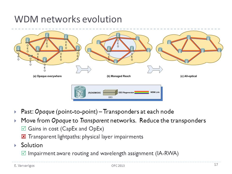 WDM networks evolution