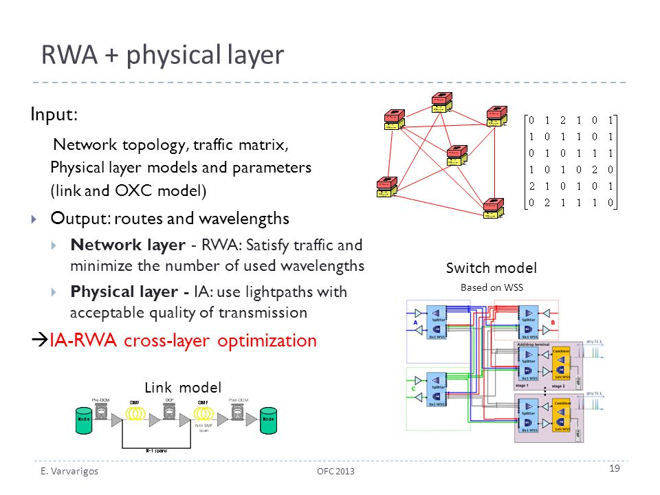 RWA + physical layer Input: IA-RWA cross-layer optimization