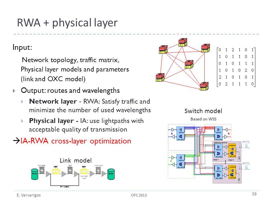 RWA + physical layer Input: IA-RWA cross-layer optimization