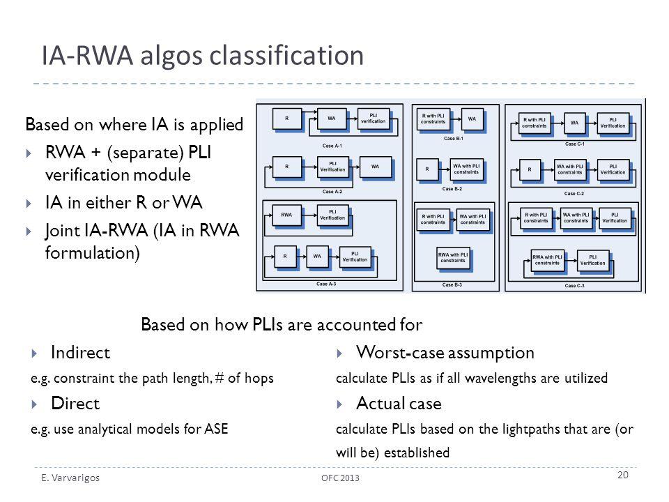IA-RWA algos classification