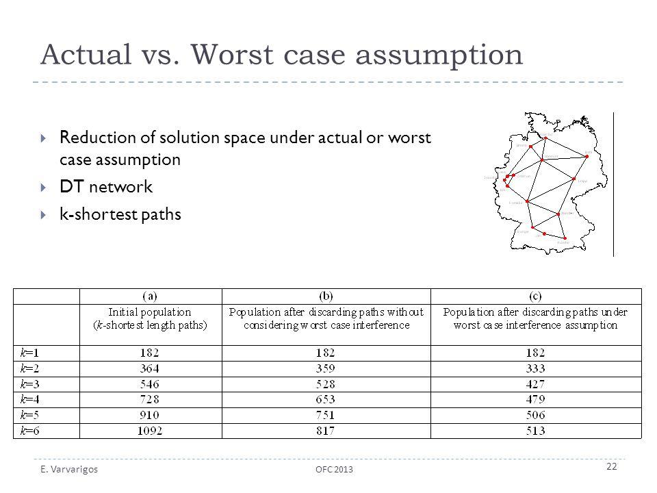 Actual vs. Worst case assumption