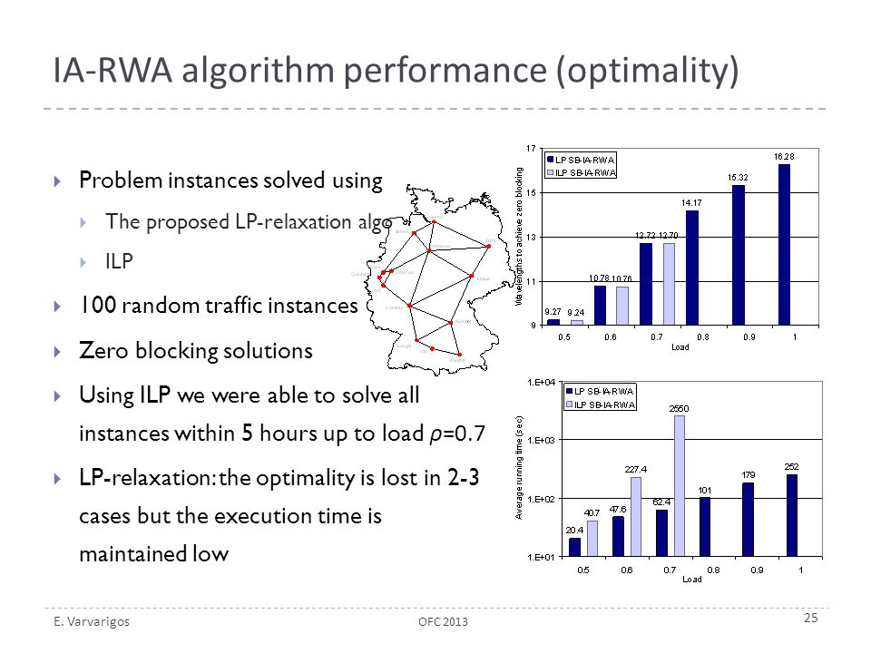 IA-RWA algorithm performance (optimality)