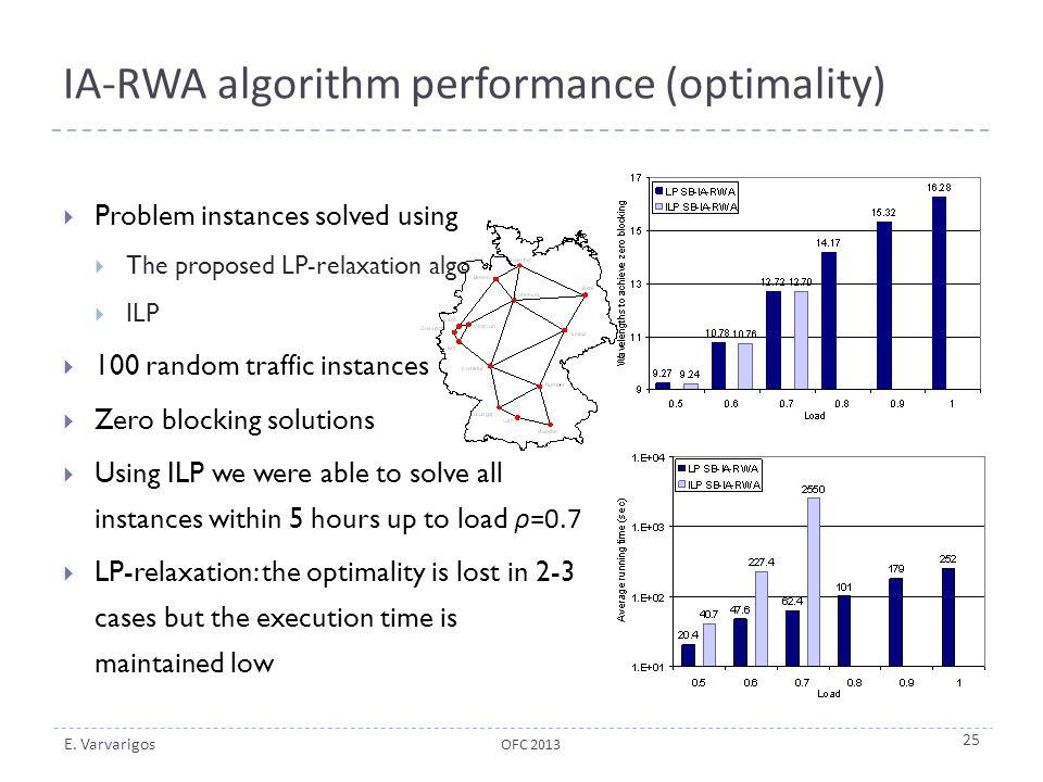 IA-RWA algorithm performance (optimality)