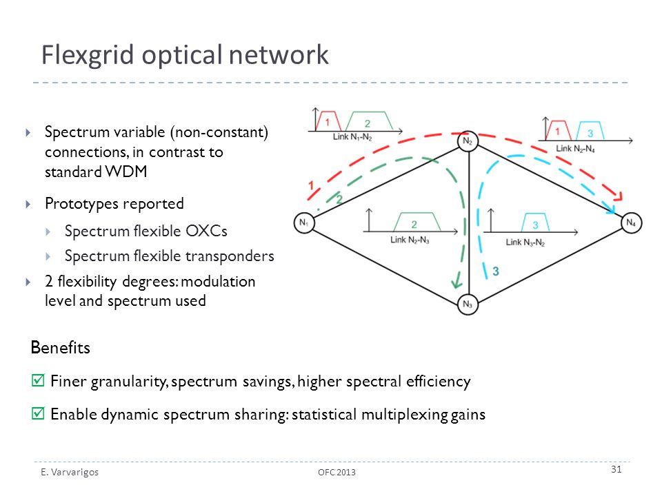 Flexgrid optical network