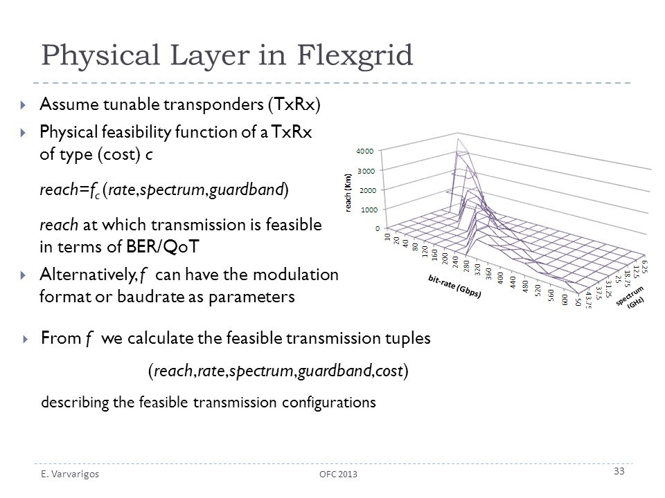Physical Layer in Flexgrid