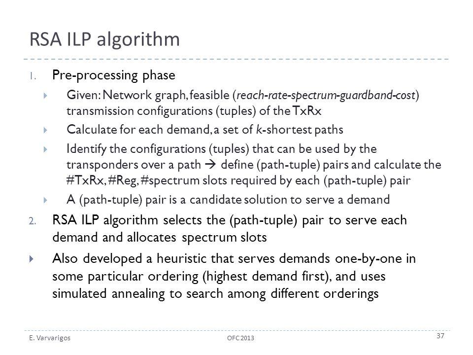 RSA ILP algorithm Pre-processing phase