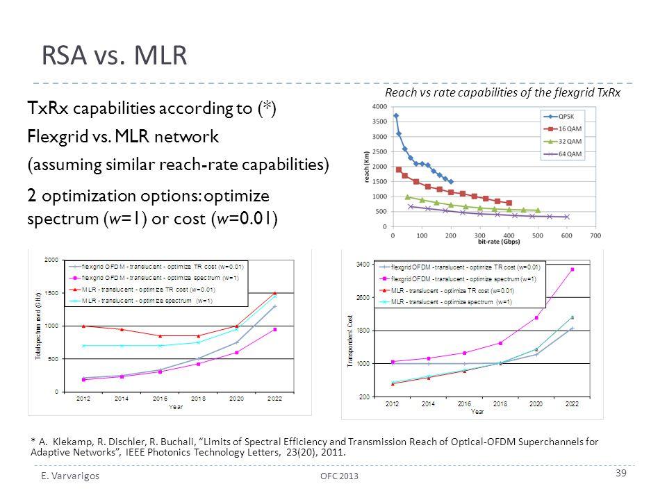 RSA vs. MLR TxRx capabilities according to (*)