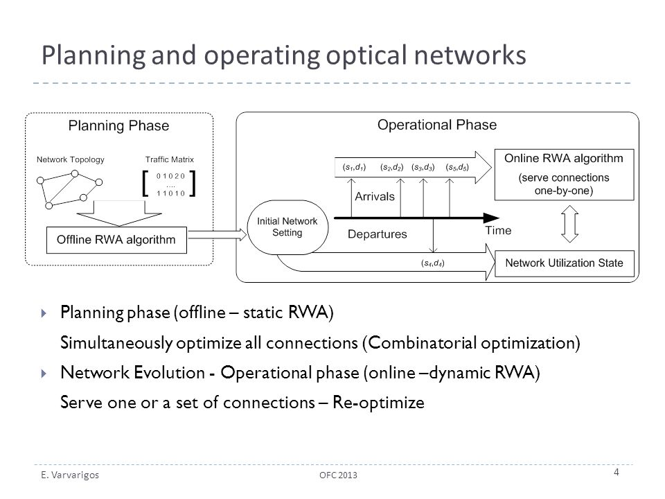 Planning and operating optical networks