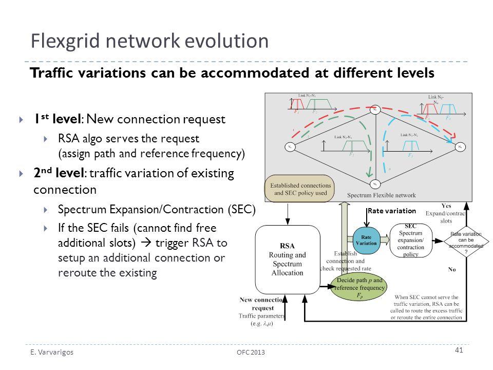 Flexgrid network evolution