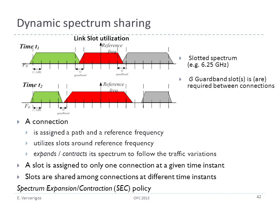 Dynamic spectrum sharing
