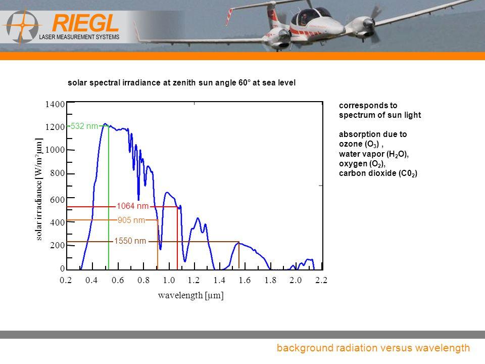 background radiation versus wavelength