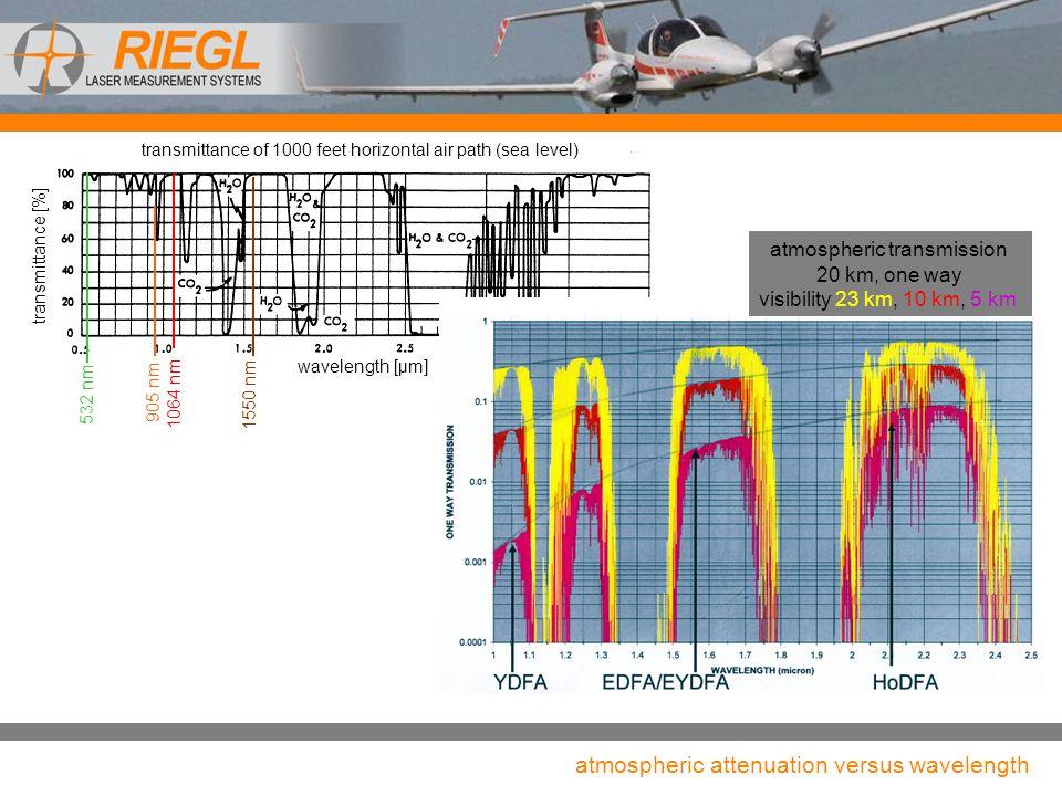 atmospheric attenuation versus wavelength