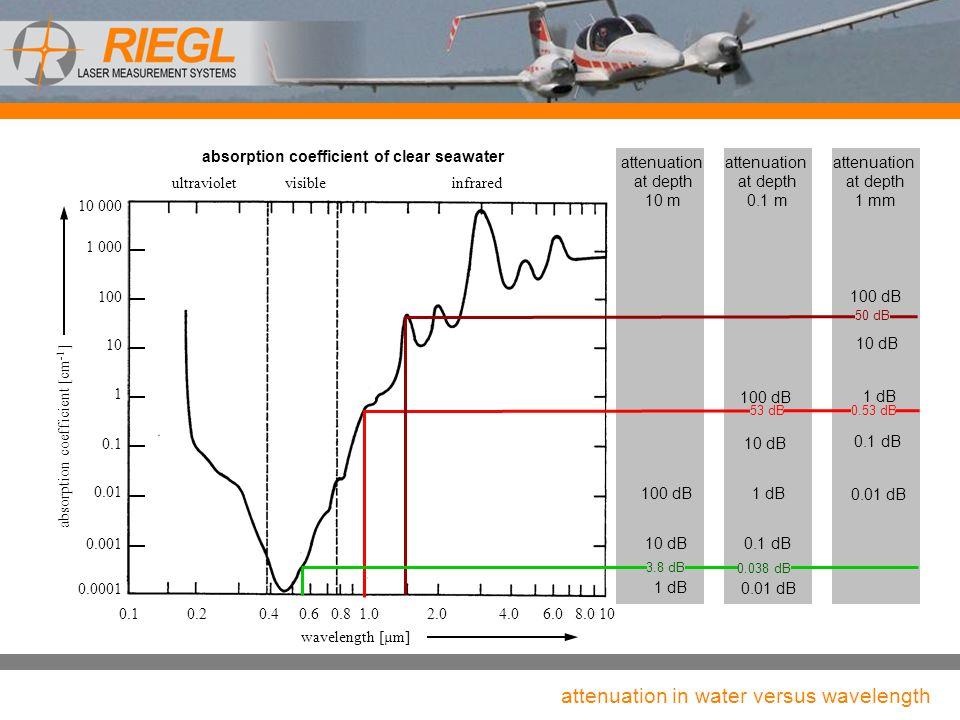attenuation in water versus wavelength
