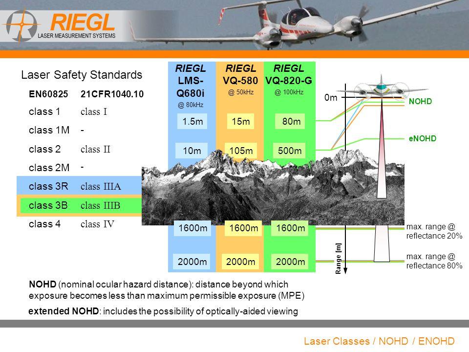 Laser Classes / NOHD / ENOHD