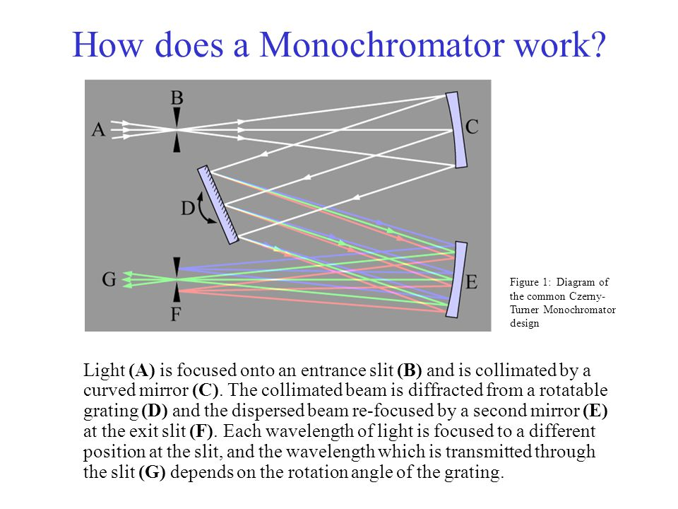 How does a Monochromator work
