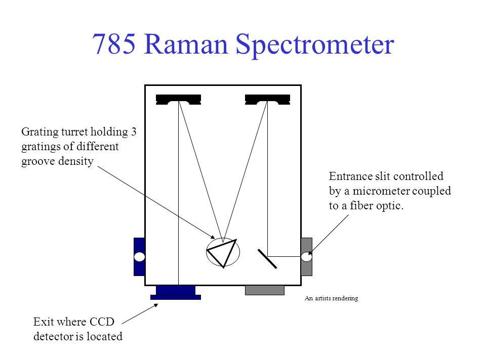 785 Raman Spectrometer Grating turret holding 3 gratings of different groove density.