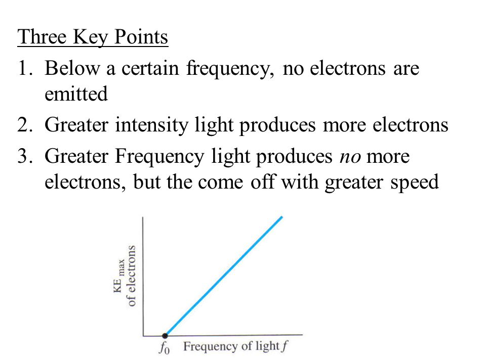 Three Key Points Below a certain frequency, no electrons are emitted. Greater intensity light produces more electrons.