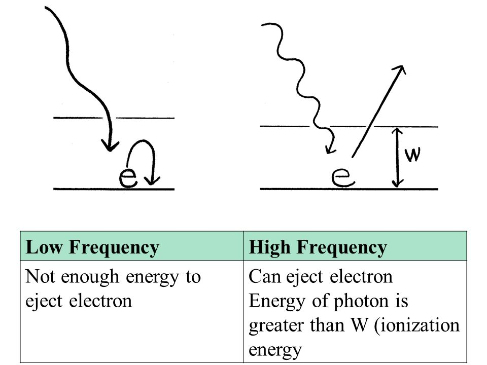 Low Frequency High Frequency. Not enough energy to eject electron.