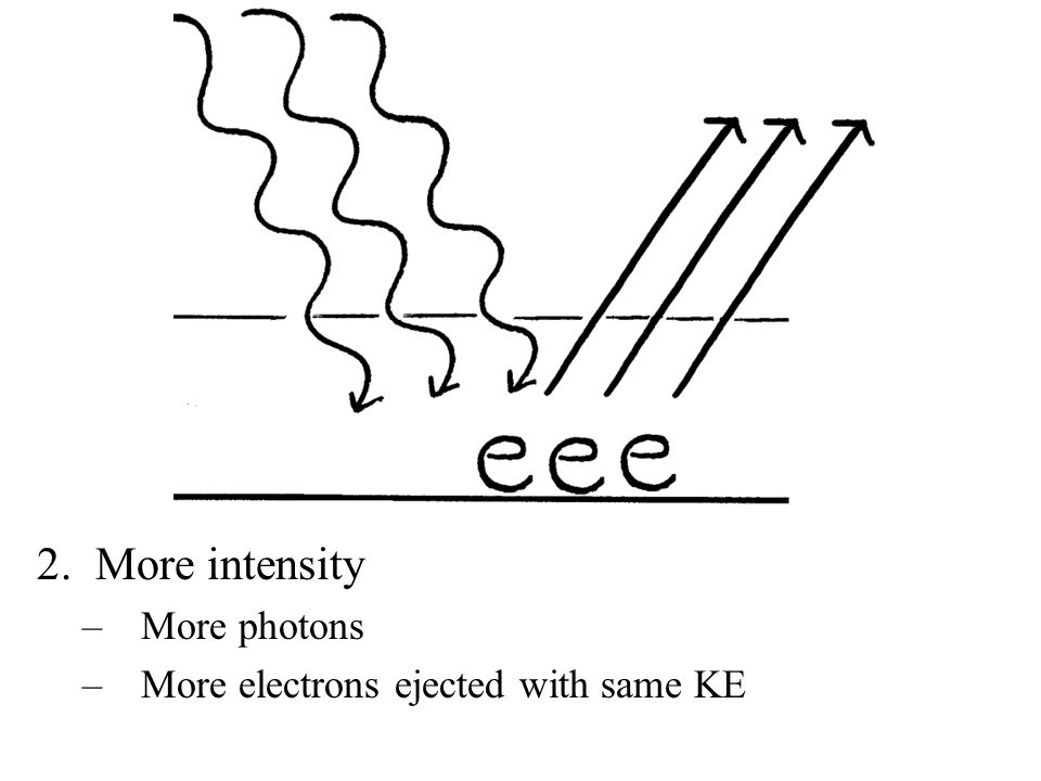 More intensity More photons More electrons ejected with same KE