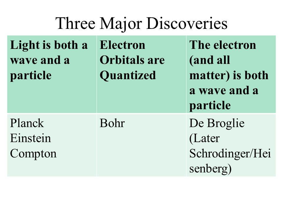 Three Major Discoveries