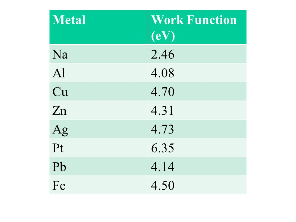 Metal Work Function (eV) Na 2.46 Al 4.08 Cu 4.70 Zn 4.31 Ag 4.73 Pt 6.35 Pb 4.14 Fe 4.50