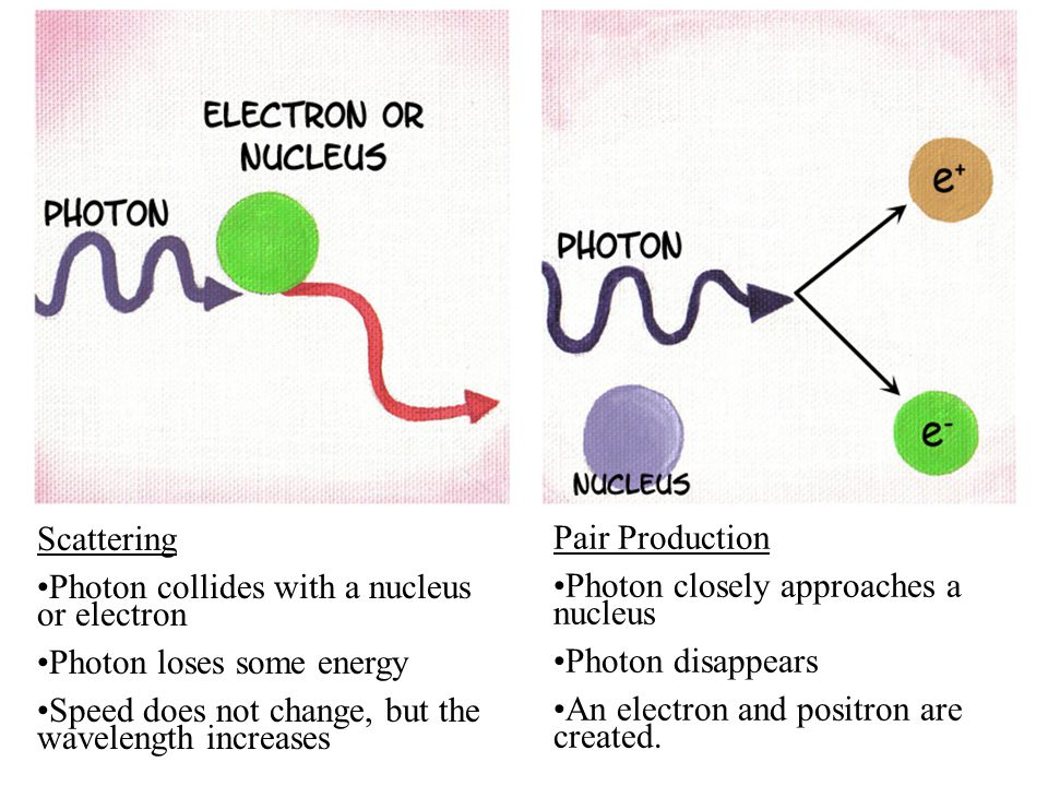Scattering Photon collides with a nucleus or electron. Photon loses some energy. Speed does not change, but the wavelength increases.