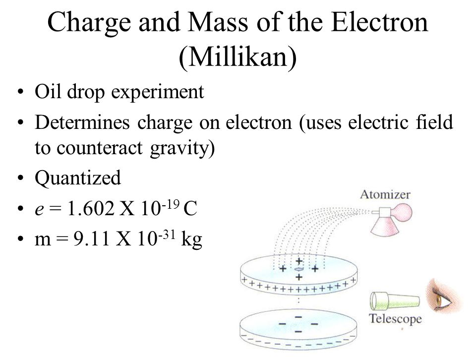 Charge and Mass of the Electron (Millikan)