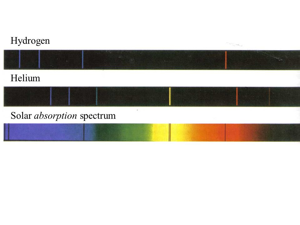 Hydrogen Helium Solar absorption spectrum